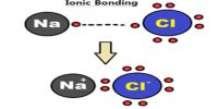 Ionic Bond, Covalent Bond, Metallic Bond and Vander Waals Bond
