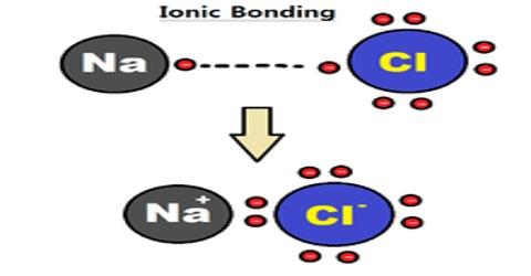 Ionic Bond or Electrovalent bond