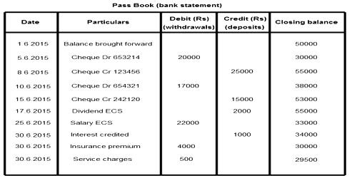 Amounts Debited by the Banker in the Pass Book – Effects