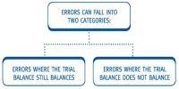 Steps to find the Errors in Trial Balance