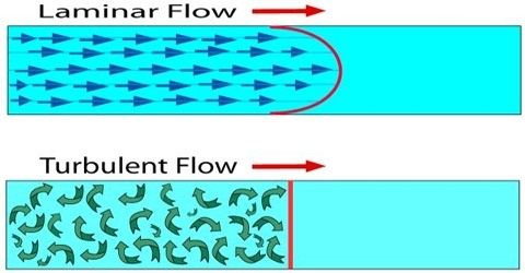 Different Types of Flow of Fluids