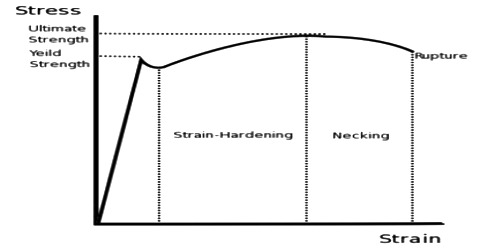 Hooke's Law of Stress and Strain