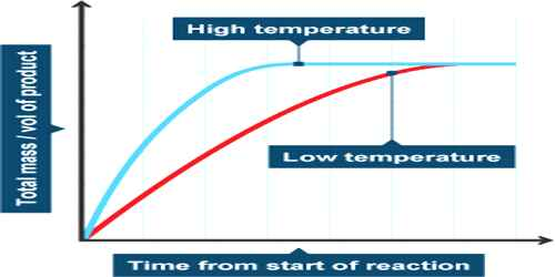 Influence of Temperature on Reaction Rates