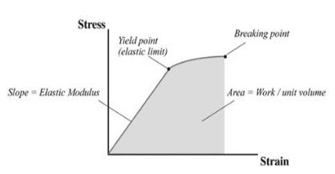 Moduli of Elasticity