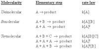 Molecularity with Bimolecular Step