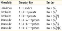 Molecularity with Rate-determining Step
