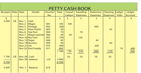 Imprest System of Petty Cash Book