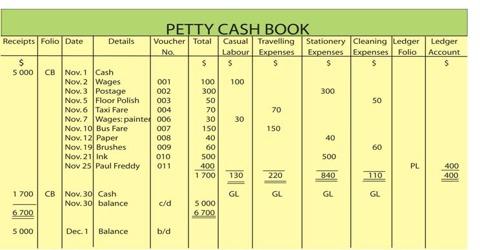 Imprest System ofPetty Cash Book