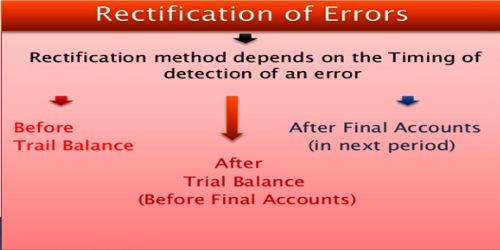 Basic Principles for Rectification of Errors