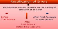 Rectification of Errors in Accounting