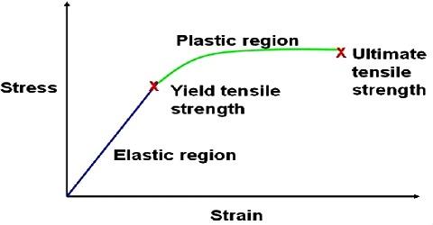 Relation between Stress-Strain
