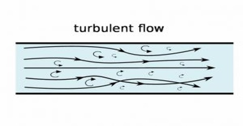 Characteristics of Turbulent Motion with Explanation