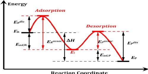 Adsorption Theory of Mechanism of Catalysis