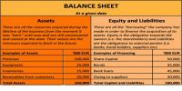 Which Items Included in the Assets Side of Balance Sheet?