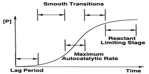 Autocatalysis Reactions