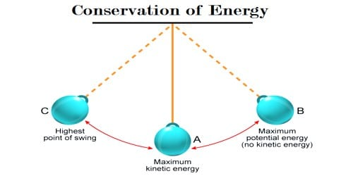 Conservation of Energy in the Motion of Simple Pendulum