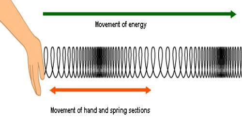 Experiment: Demonstration of Longitudinal Wave