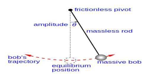 Forth Law of Simple Pendulum – Law of Mass