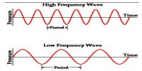 Frequency of Wave