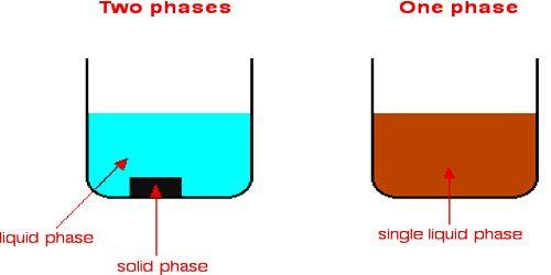 Heterogeneous Reactions in Solution