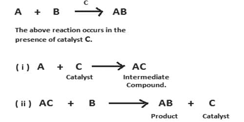 Intermediate Compound Theory of Mechanism of Catalysis