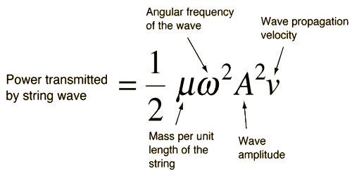 Mathematical Expression for Intensity of Wave