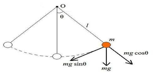 Motion of a Simple Pendulum is Simple Harmonic Motion (SLIM)