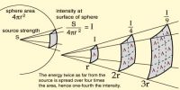 Experiment: Proof of the Inverse Square Law