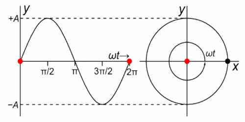 Relation between Simple Harmonic Motion and Circular Motion