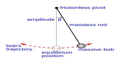 Third Law of Simple Pendulum – Law of Acceleration