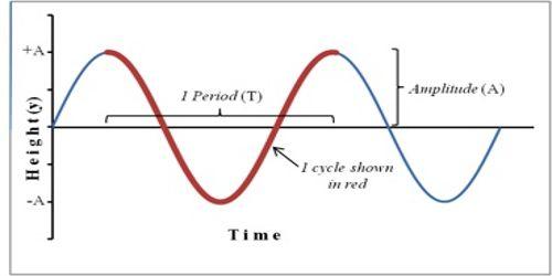 Complete Oscillation Waves