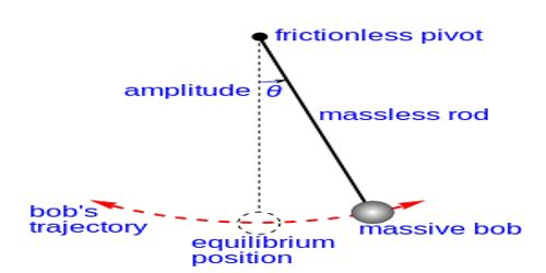 Determination of Height of a Mountain by Simple Pendulum