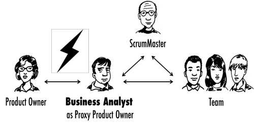 Meaning of Proxy in Business Meeting