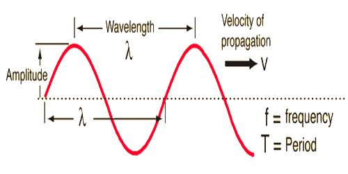 Relation among Wavelength, Frequency and Wave Velocity