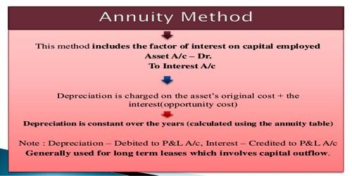 Annuity Method for Calculating Depreciation