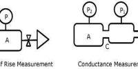 Applications of Conductance Measurements