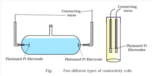 Conductance Cell: Cell Constant