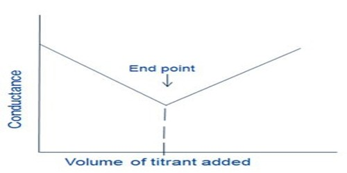 Conductance Titration in Precipitation Reactions