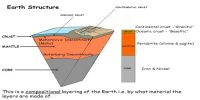 Structure of the Earth: The Mantle