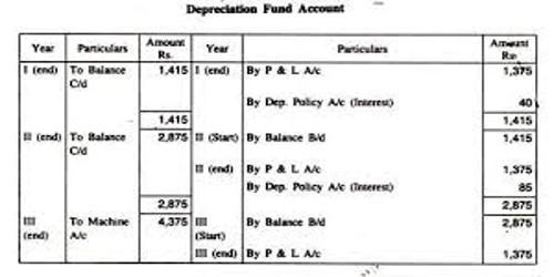 Sinking Fund Method for Calculating Depreciation
