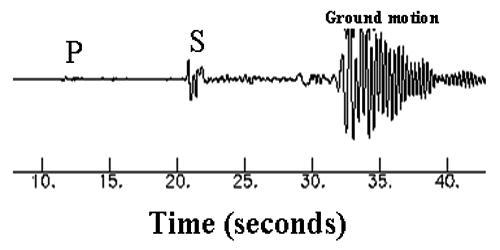 Propagation of Earthquake Waves