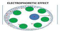 Electrophoretic Effect of of Electrolytic Solution