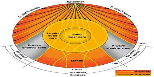 Emergence of Shadow Zone of Earthquake