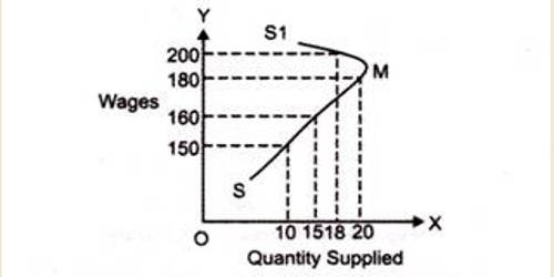 What is Exceptional Supply?