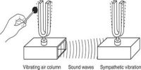 Experiment for the Production of Stationary Wave