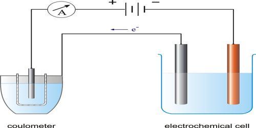 Faraday's Laws of Electrolysis