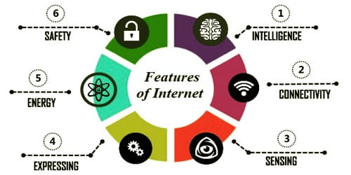 Major Features of Internet