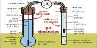 Glass Electrode: the pH Meter