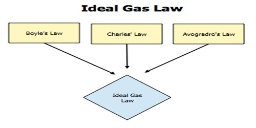 Ideal Gas