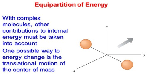 The Law of Equipartition of Energy